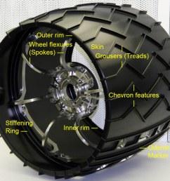 diagram of a curiosity wheel [ 1127 x 993 Pixel ]
