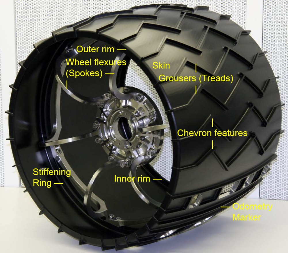 medium resolution of diagram of a curiosity wheel