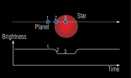 what is a sample space diagram door lock transit photometry | the planetary society