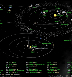 what s up in the solar system diagram by olaf frohn updated for july 2019  [ 1366 x 1024 Pixel ]