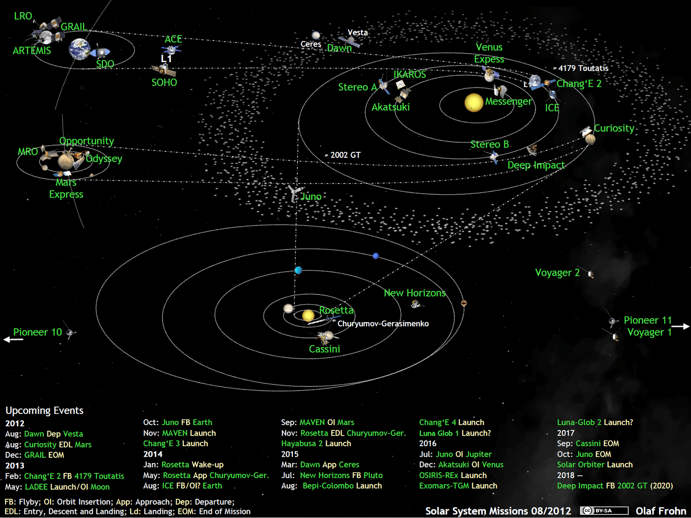 hight resolution of what s up in the solar system diagram by olaf frohn updated for july 2019