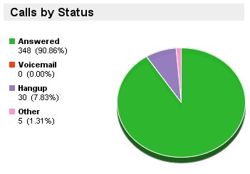 Call by Status Answered 348 - 2007