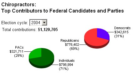 top contributors to federal candidates and parties