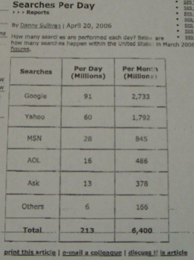 searches per day