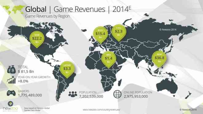 newzoo_global_game_revenues_2014