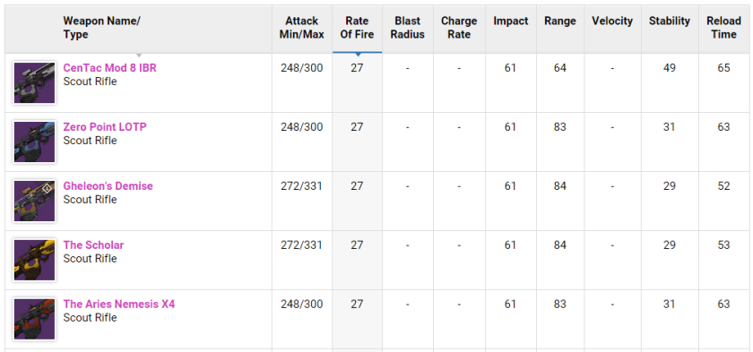 You can also look at these weapon tables in our database; sort them however you'd like.