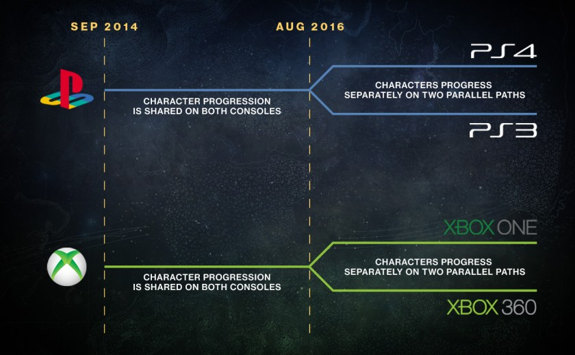 """This Fall, you'll still be able to play Destiny on legacy generation consoles, but that journey will occur on a separate path. Up to this point, player progression between current and legacy consoles in the same family has been shared by each account. This summer, that experience will fork into two parallel experiences that will no longer share progression."""