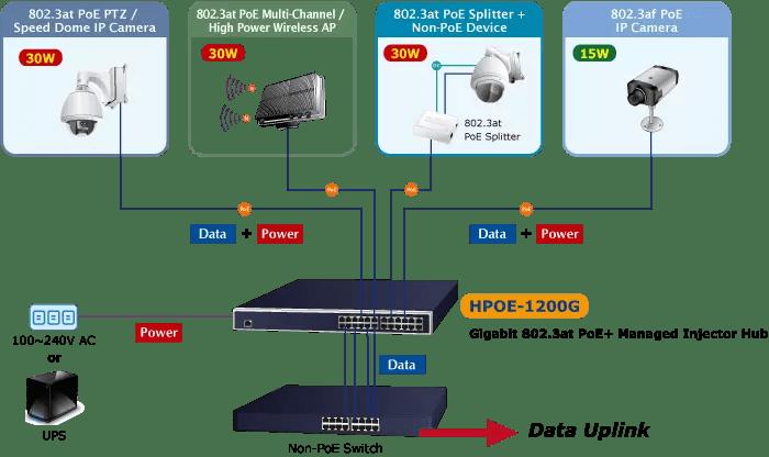 HPOE-1200G PoE Deployment