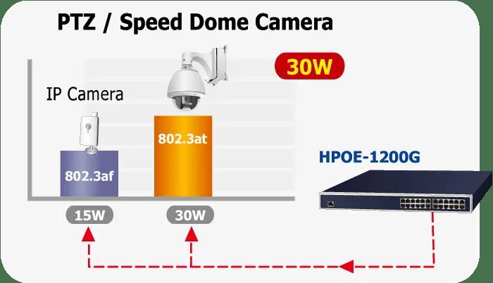 HPOE-1200G PoE+