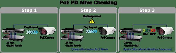 PoE PD Alive Check