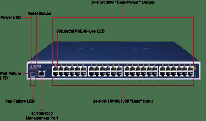 HPOE-2400G front panel