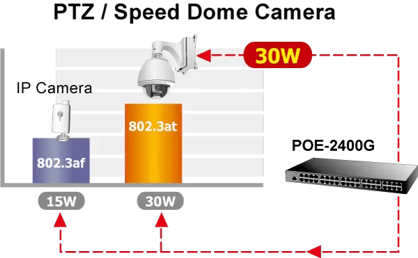 PTZ Speed Done Camera