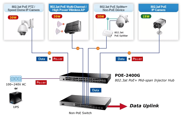 POE-2400G PoE Hub Application