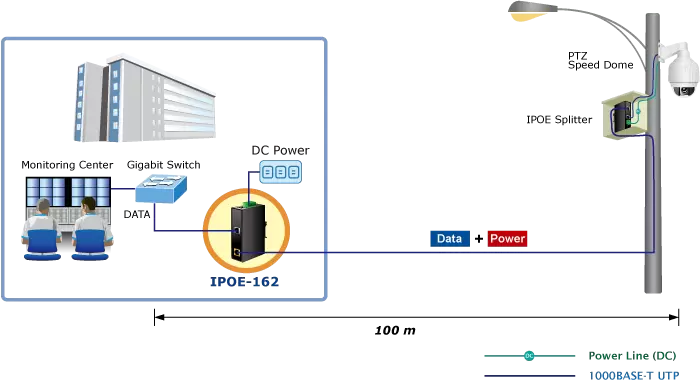 IPOE-162 Application Diagram