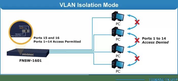 VLAN Mode