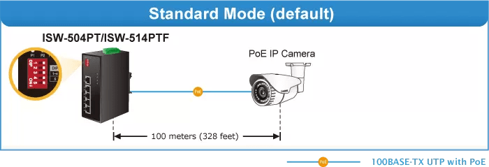 ISW-514PTF Standard Mode