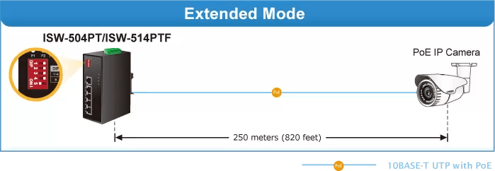 ISW-514PTF Extend Mode