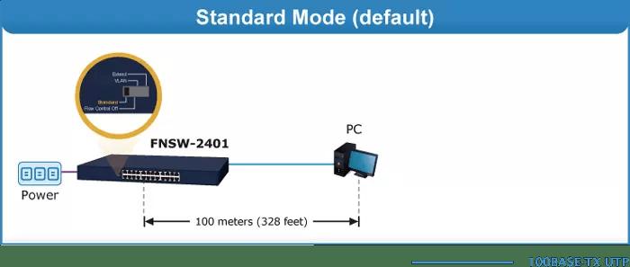 FNSW-2401 Standard Mode