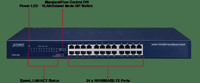 FNSW-2401 Ports