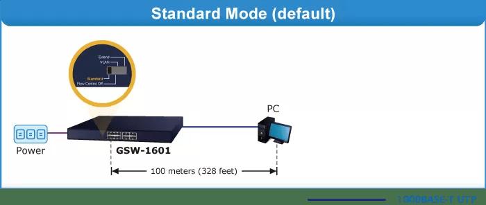 GSW-1601 Standard Mode
