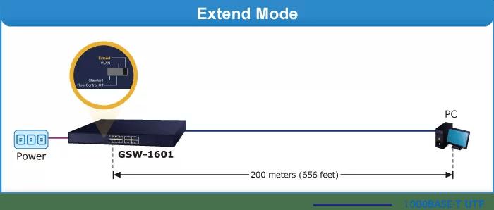 GSW-1601 Extend Mode
