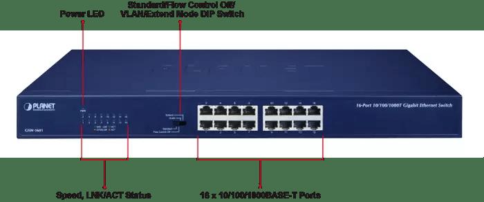 GSW-1601 Ports