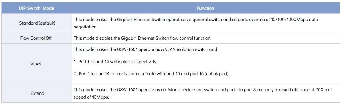 GSW-1601 DIP Switch Chart