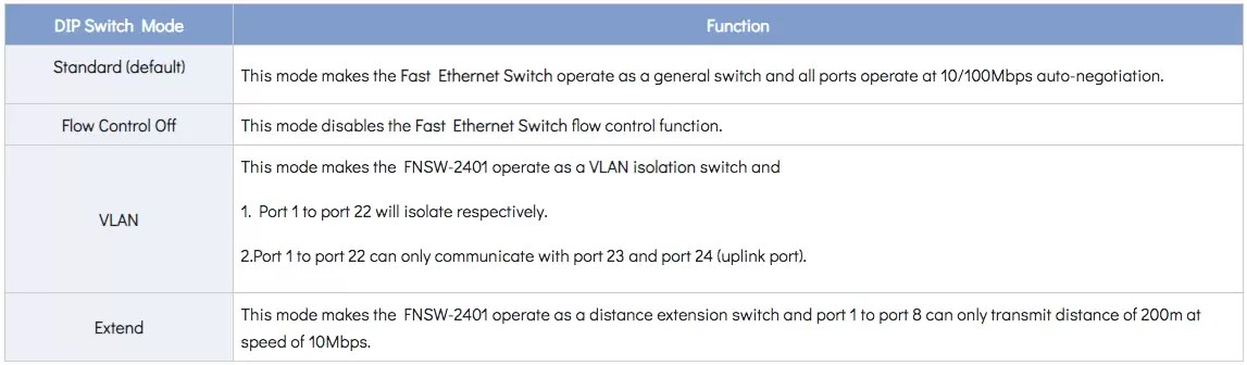 FNSW-2401 DIP Switch Chart