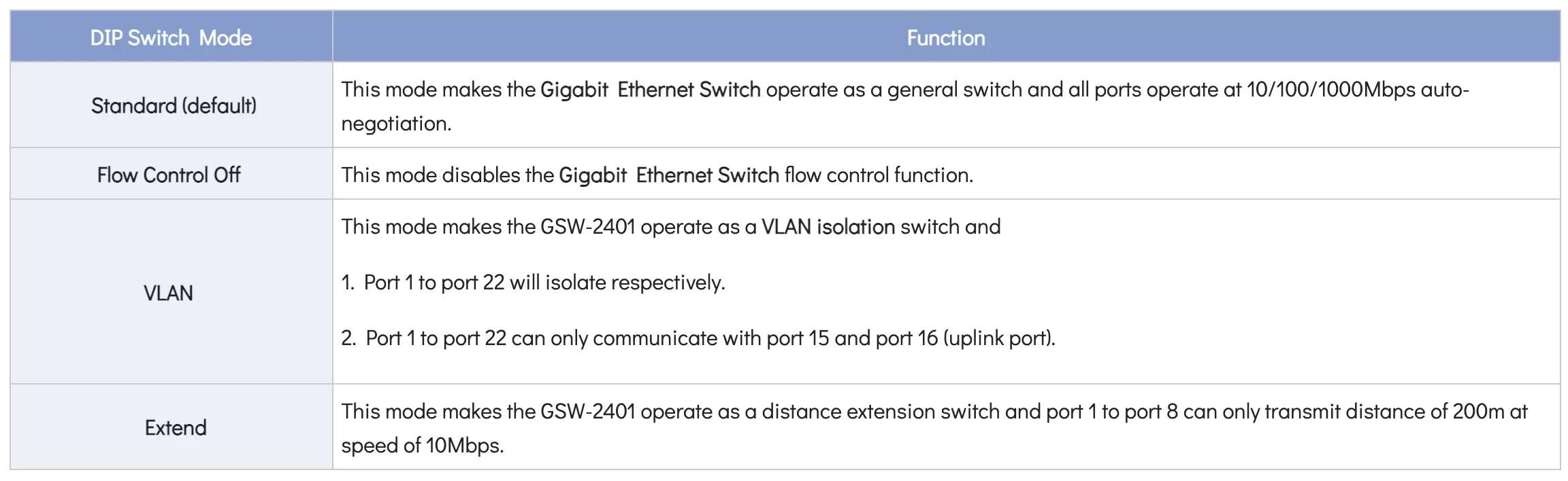 GSW-2401 DIP Switch Mode Chart