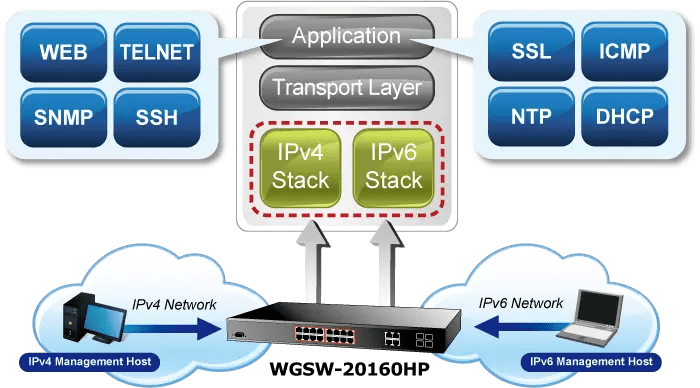 WGSW-20160HP IPv6 Networking