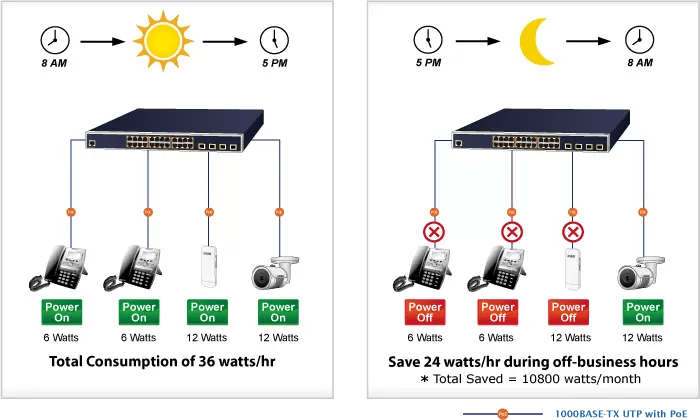 PoE Schedule for Energy Saving