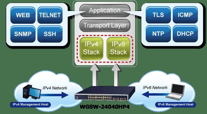 IPv6 Networking