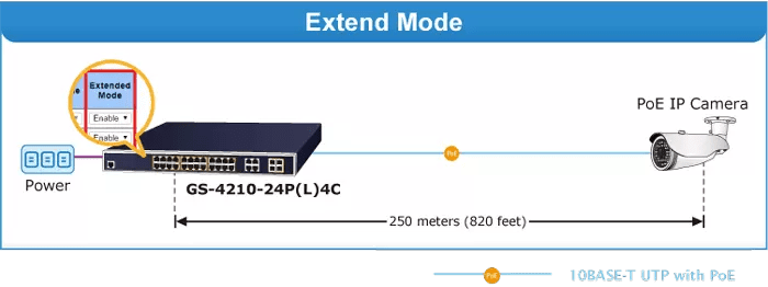 GS-4210-24PL4C Extend Mode