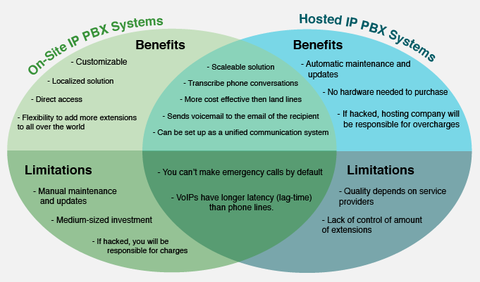 On-sit vs Hosted IP-PBX Systems Venn Diagram