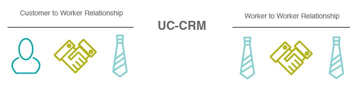 UC-CRM