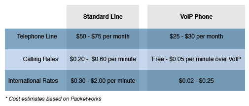 VoIP Phones & Standard Lines Price Comparison