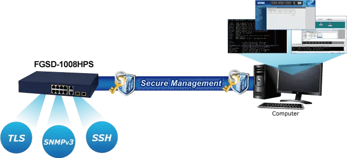 FGSD-1008HPS Security Management