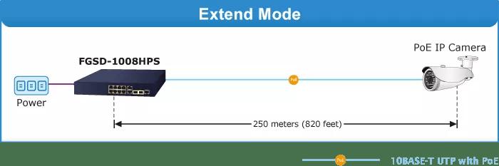 FGSD-1008HPS Extend Mode