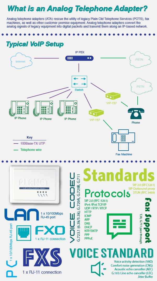 Analog Telephone Adapter Infographic