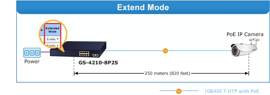 GS-4210-8P2S Extend Mode
