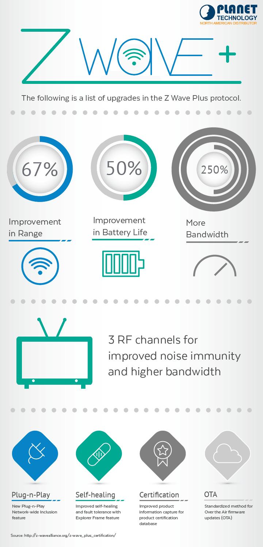 Z-Wave Plus Infographic