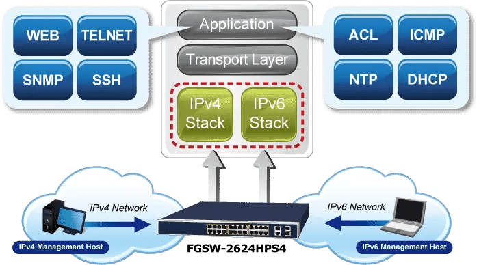 FGSW-2624HPS4 IPv6 Networking