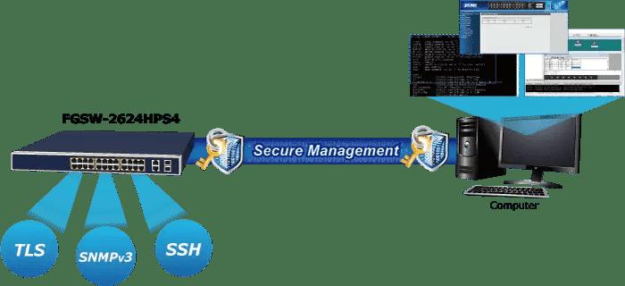 FGSW-2624HPS4 Secure Management