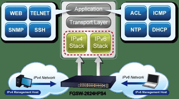 FGSW-2624HPS4v3 IPv6 Network