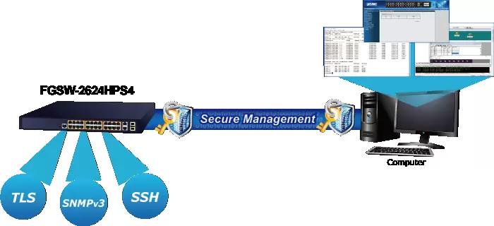 FGSW-2624HPS4v3 Management
