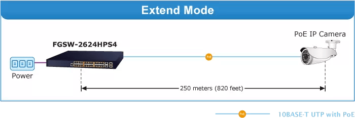 FGSW-2624HPS4v3 Entend Mode