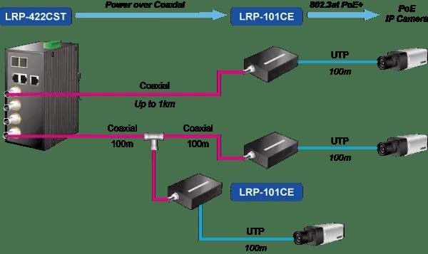 LRP-422CST Application Diagram