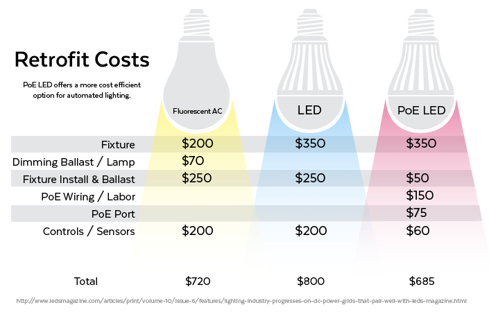 poe-lighting-cost