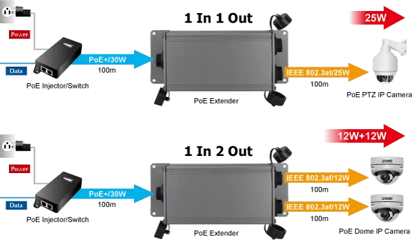 IPOE-E202 Application Diagram