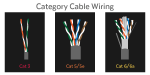 Demystifying Ether Types — Cat5e, Cat 6, and Cat7